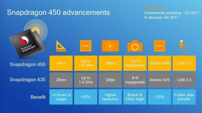 Premiera Qualcomm Snapdragon 450 i Snapdragon Wear 1200 [2]