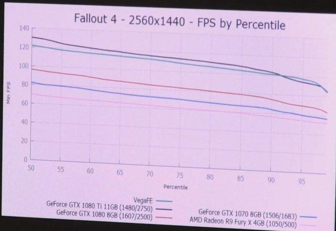 Radeon Vega FE w grach wypada słabiej od GeForce GTX 1080 [2]