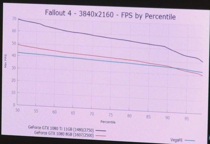 Radeon Vega FE w grach wypada słabiej od GeForce GTX 1080 [9]