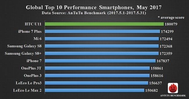 HTC U11 najwydajniejszym smartfonem według AnTuTu [1]