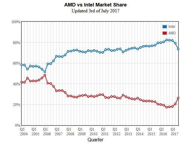 AMD zagarnia coraz więcej udziałów na rynku procesorów [2]