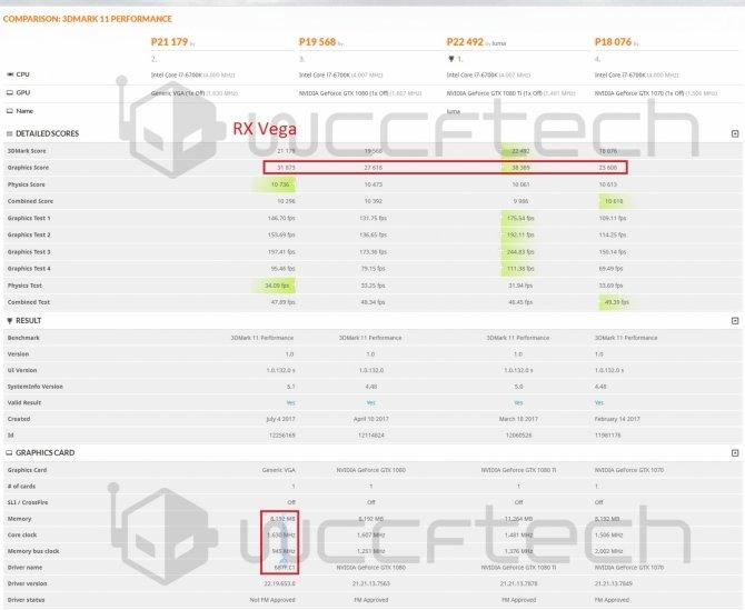 Radeon RX Vega - wyniki w 3DMark 11 na poziomie GTX 1080 [2]