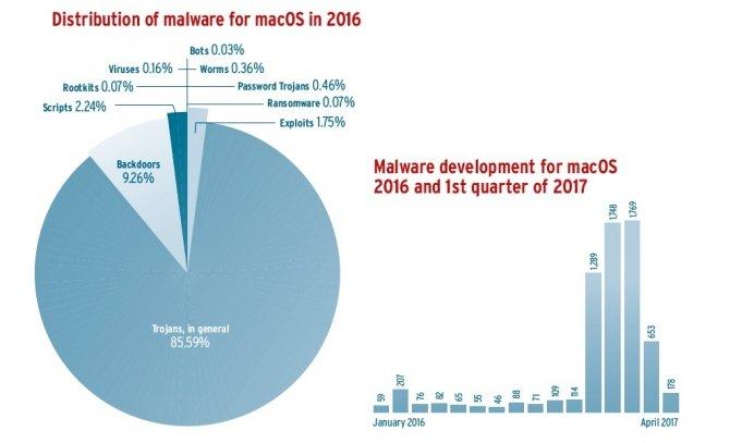 Zwiększona ilość malware na Linuksie i macOS w 2016 roku [1]