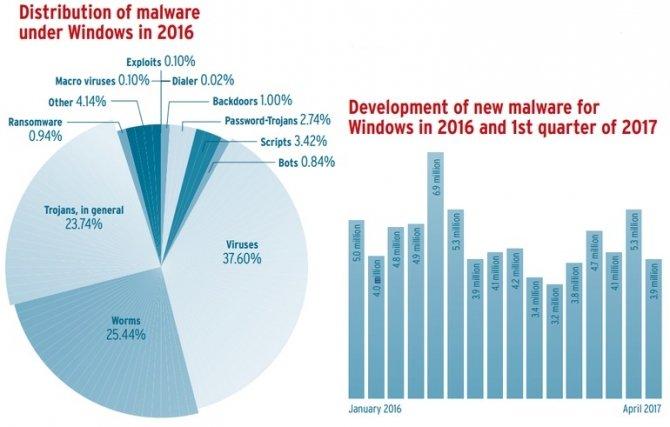 Zwiększona ilość malware na Linuksie i macOS w 2016 roku [2]