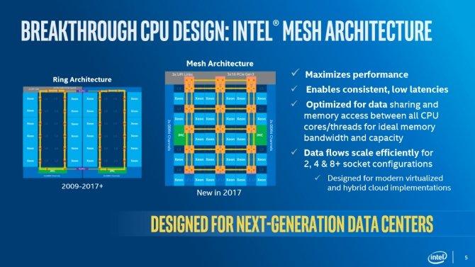 Intel Xeon Scalable - nowa rodzina procesorów serwerowych [1]