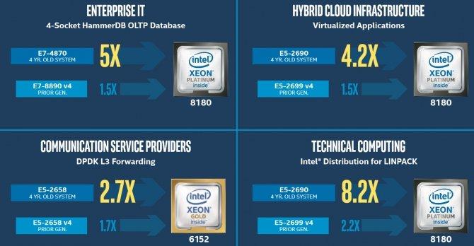 Intel Xeon Scalable - nowa rodzina procesorów serwerowych [2]