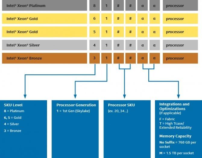 Intel Xeon Scalable - nowa rodzina procesorów serwerowych [3]