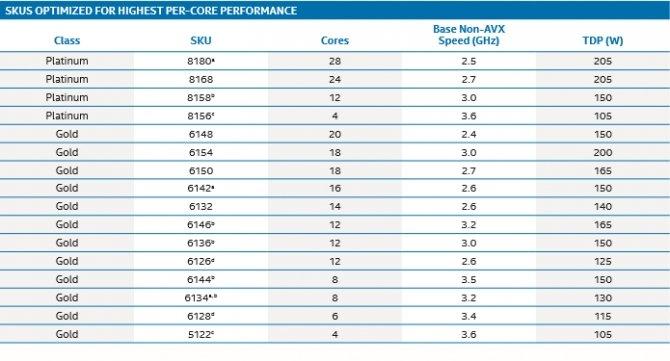 Intel Xeon Scalable - nowa rodzina procesorów serwerowych [4]