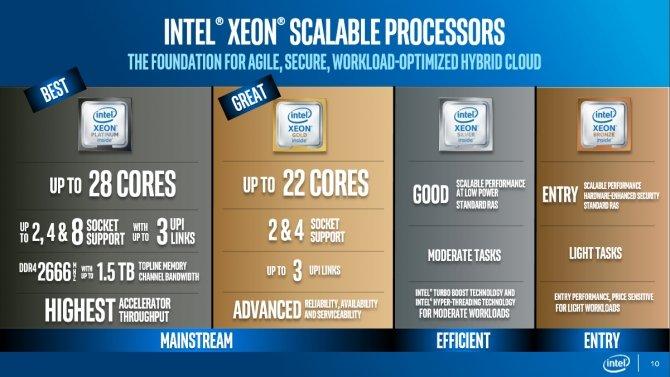 Intel Xeon Scalable - nowa rodzina procesorów serwerowych [10]