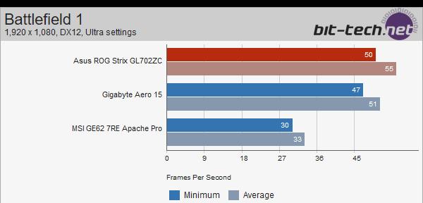 ASUS Strix GL702ZC z Ryzen 5 1600 - wyniki wydajności [3]