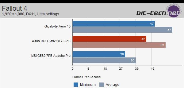ASUS Strix GL702ZC z Ryzen 5 1600 - wyniki wydajności [4]