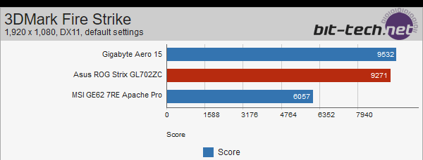ASUS Strix GL702ZC z Ryzen 5 1600 - wyniki wydajności [5]