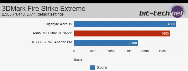 ASUS Strix GL702ZC z Ryzen 5 1600 - wyniki wydajności [6]