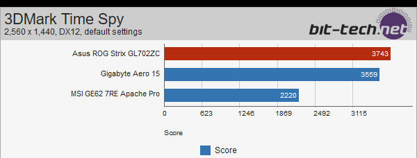 ASUS Strix GL702ZC z Ryzen 5 1600 - wyniki wydajności [7]