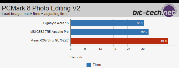 ASUS Strix GL702ZC z Ryzen 5 1600 - wyniki wydajności [8]