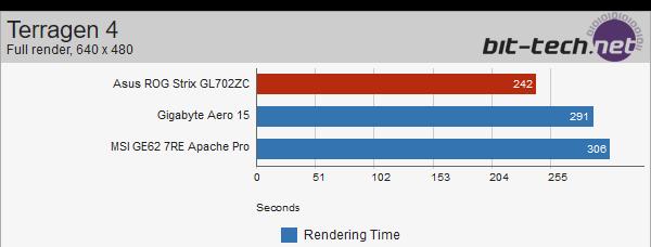 ASUS Strix GL702ZC z Ryzen 5 1600 - wyniki wydajności [9]