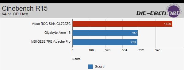 ASUS Strix GL702ZC z Ryzen 5 1600 - wyniki wydajności [10]
