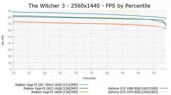 Radeon Vega Frontier Edition - wyniki wersji chłodzonej ciec [11]