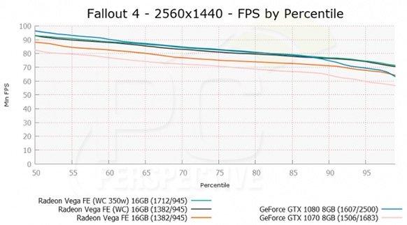 Radeon Vega Frontier Edition - wyniki wersji chłodzonej ciec [7]