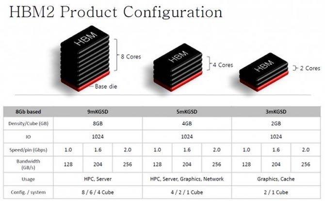 Samsung ogłasza zwiększenie produkcji pamięci HBM2  [2]