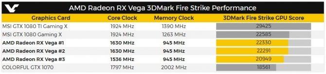 AMD Radeon RX Vega bez rewelacji w 3DMarku Fire Strike  [4]