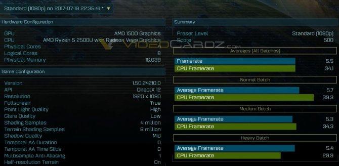 AMD Ryzen 5 2500U - czterordzeniowiec z Vegą na pokładzie [1]