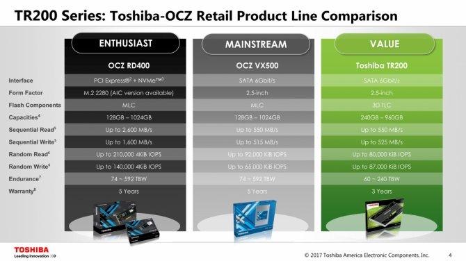 Toshiba SSD TR200 - Nowy dysk z 64-warstwowymi 3D TLC NAND [2]
