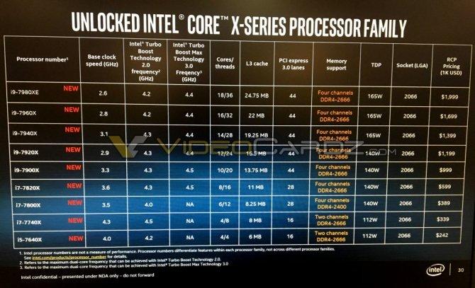 Wyciekła specyfikacja kolejnych procesorów Intel Core X [2]