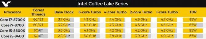 Intel Coffee Lake - specyfikacja chipów Core i7 i Core i5 [3]