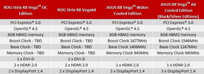 ASUS prezentuje cztery autorskie modele Radeon RX Vega [4]