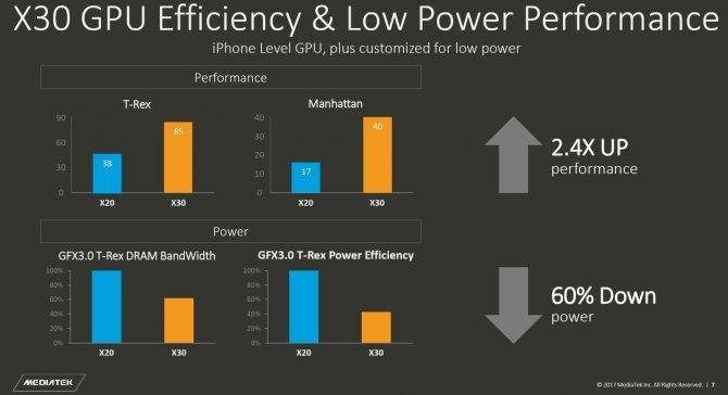Znamy wydajność MediaTek Helio X30 dzięki testom w AnTuTu [3]