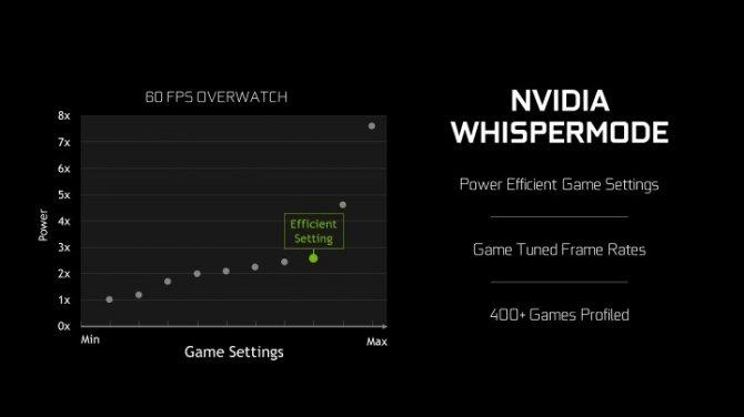 NVIDIA oficjalnie prezentuje tryb WhisperMode dla laptopów [2]