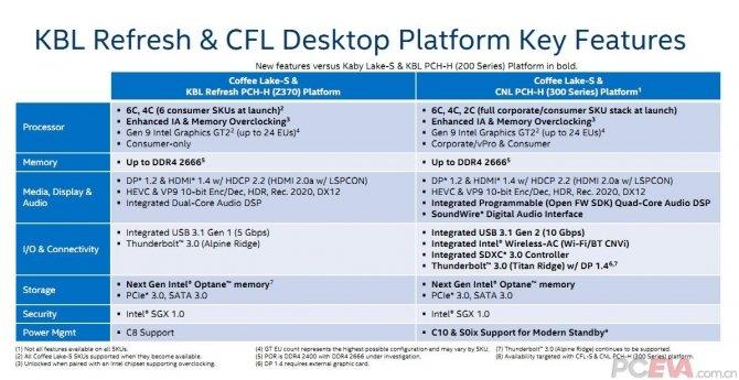 Intel Coffee Lake - szczegóły dotyczące nowej platformy [3]