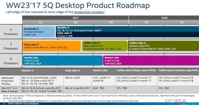 Intel Coffee Lake - szczegóły dotyczące nowej platformy [4]