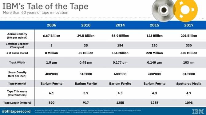 IBM opracowuje kasety magnetyczne o pojemności 330 TB [1]