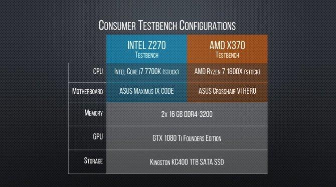 Pierwsze testy AMD Ryzen Threadripper 1950X w grach [2]