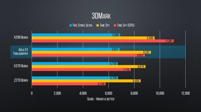 Pierwsze testy AMD Ryzen Threadripper 1950X w grach [4]