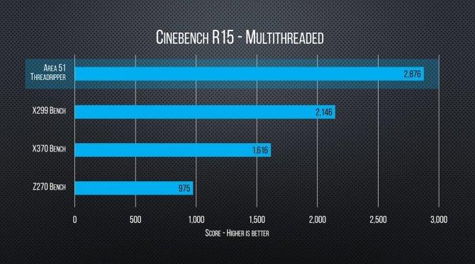 Pierwsze testy AMD Ryzen Threadripper 1950X w grach [5]