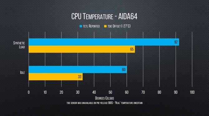Pierwsze testy AMD Ryzen Threadripper 1950X w grach [7]