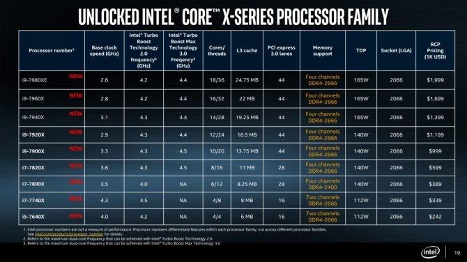 Intel Core X - data premiery i specyfikacja nowych procesoró [2]