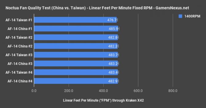 Noctua - wentylatory produkowane w Chinach nie są gorsze  [1]