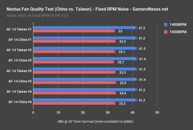 Noctua - wentylatory produkowane w Chinach nie są gorsze  [2]
