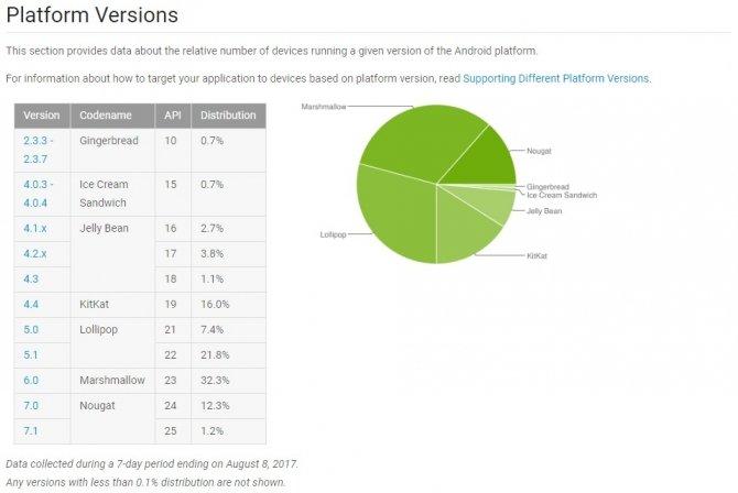 Tylko 13,5% urządzeń ma zainstalowanego Androida Nougat [1]