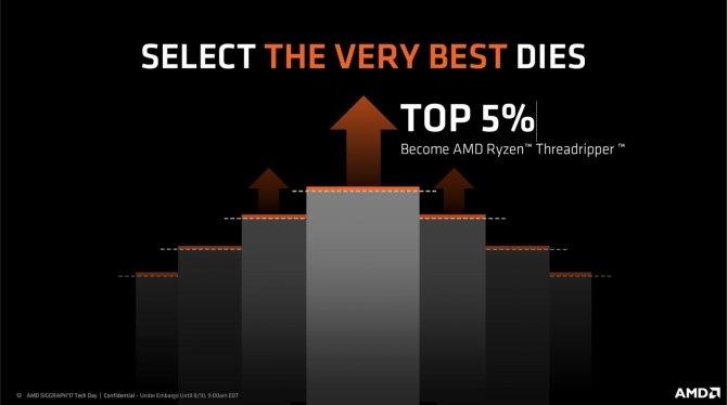 5% najlepszych rdzeni Summit Ridge trafia do Threadripperów [1]