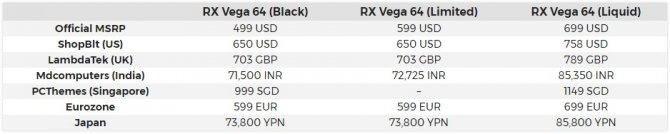 AMD prawdopodobnie zawyża cenę Radeona RX Vega 64 [1]