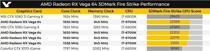 W bazie 3DMark są już finalne wyniki AMD Radeon RX Vega 64 [2]