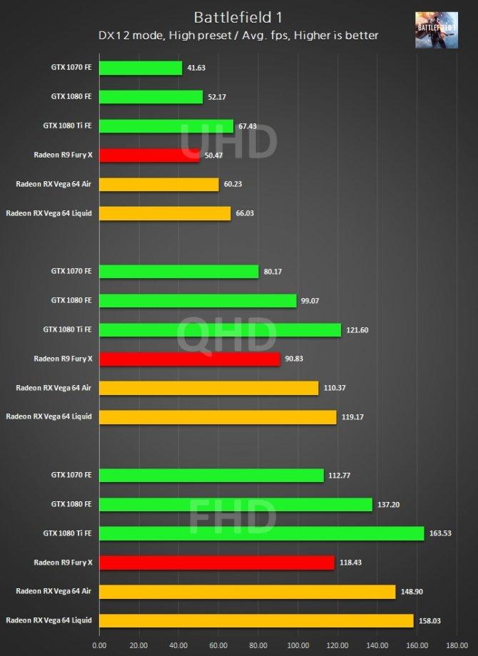 Radeon RX Vega 64 - wyniki wydajności w 3DMark i grach [5]