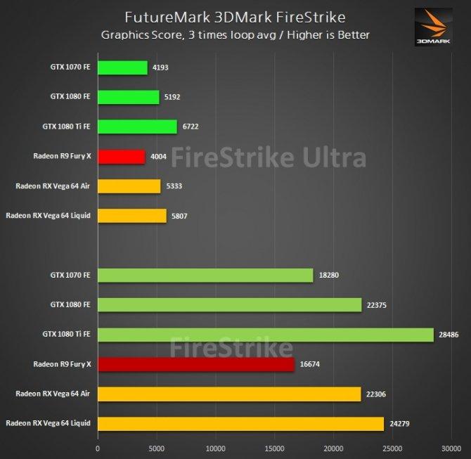 Radeon RX Vega 64 - wyniki wydajności w 3DMark i grach [6]