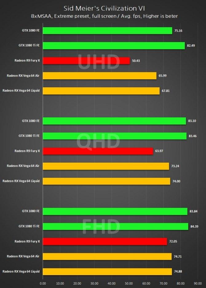 Radeon RX Vega 64 - wyniki wydajności w 3DMark i grach [7]