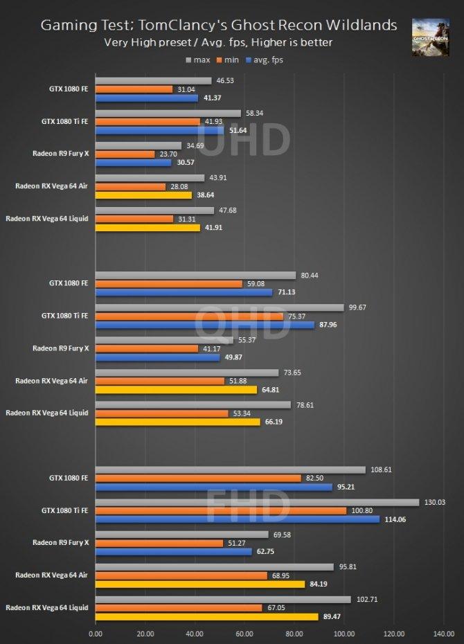 Radeon RX Vega 64 - wyniki wydajności w 3DMark i grach [9]
